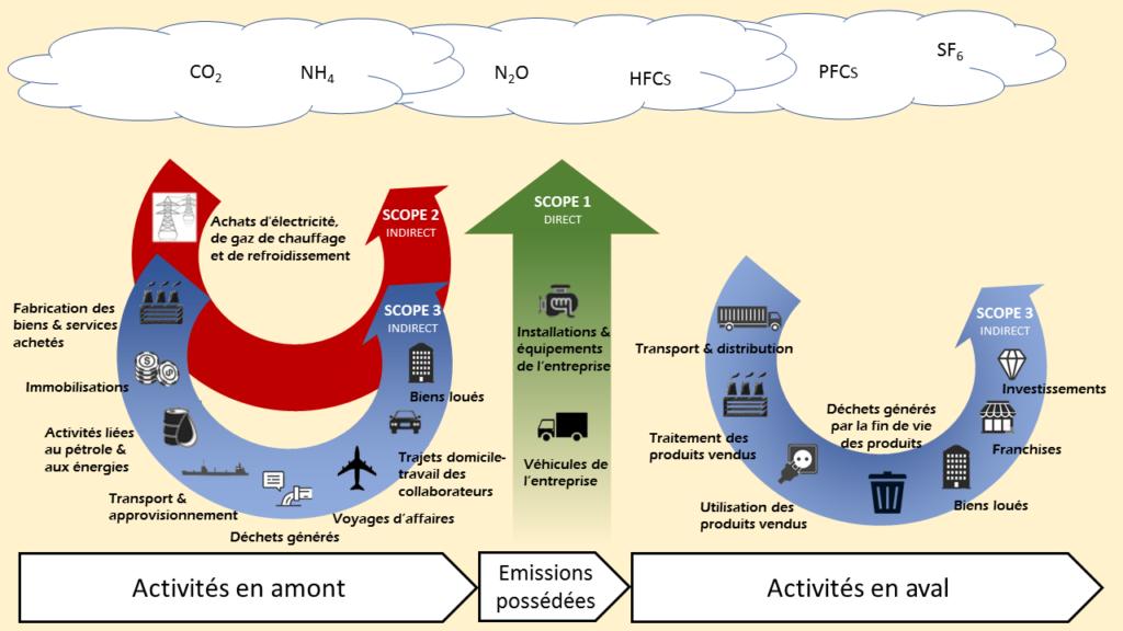 Détails des émissions GES par scope